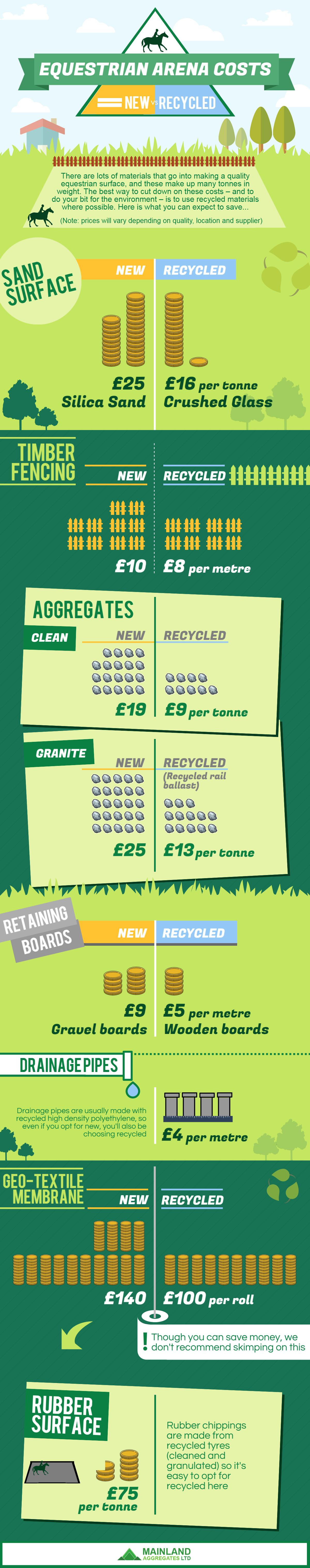 Use Recycled Materials To Save Money For Your New Arena