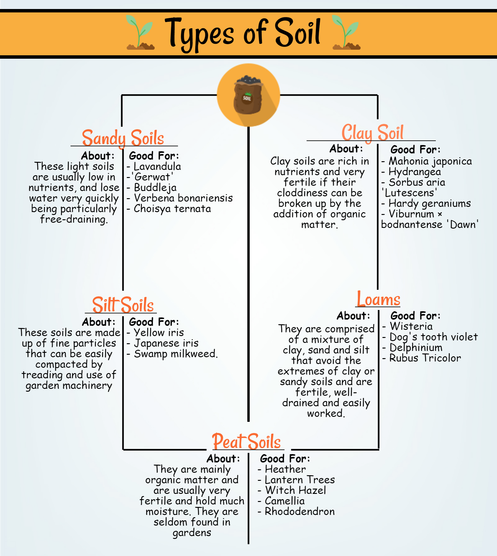 Mainland aggregates blog getting to know your garden soil for Soil and its types