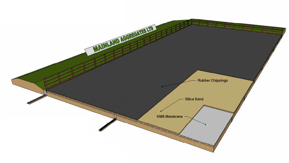 how to build your own dressage arena